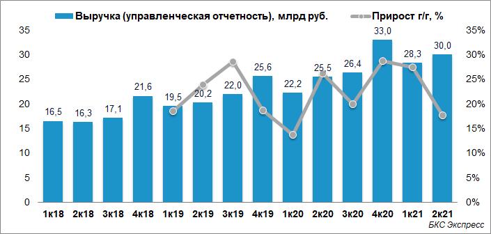 Mail.ru Group сообщила о росте выручки на 17% во II квартале