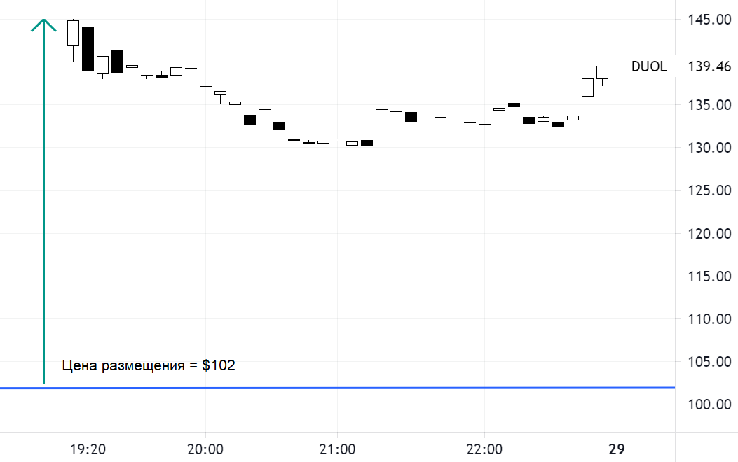 Duolingo догнала по стоимости Coursera. Акции поднялись на 42% в первый день торгов