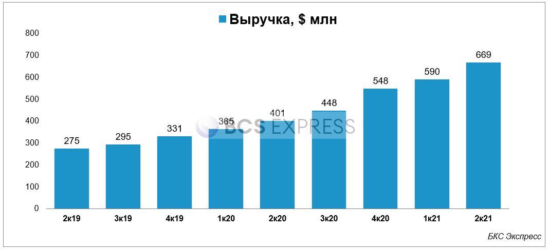 Отчет Twilio. Продажи выросли на 69%, рост закончился или еще порастем?