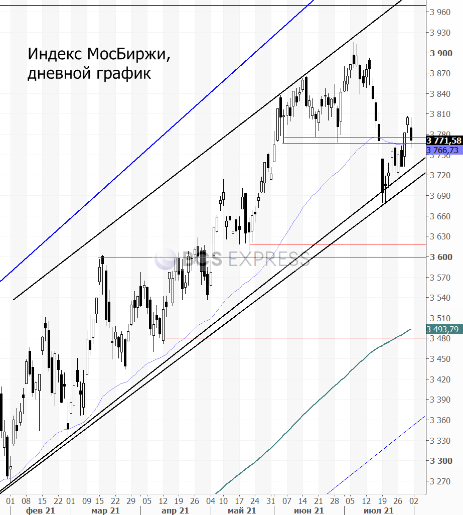 Август — непростой месяц для рынка акций