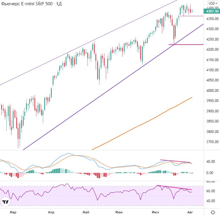 Пробой недельных минимумов по S&P 500 будет негативным сигналом