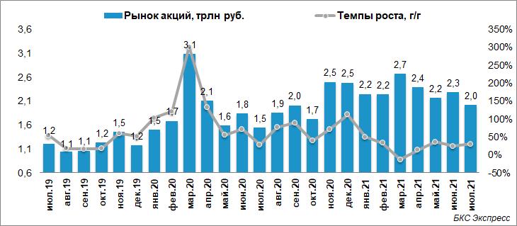 Обороты торгов на Мосбирже. Лидеры не меняются
