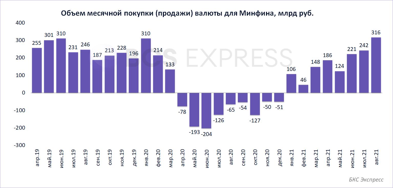 ЦБ увеличит объемы покупки валюты на 31% в августе