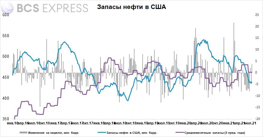 Запасы нефти в США за неделю неожиданно выросли на 3,6 млн барр.