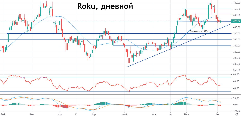 Акции Roku после отчета. Какие перспективы