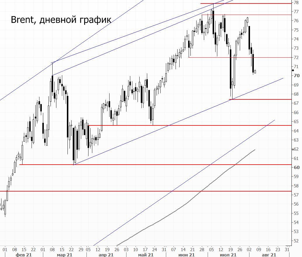 Ключевой риск для рынка нефти в августе
