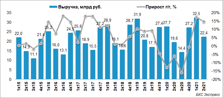 Чистая прибыль ТГК-1 выросла на 39% во II квартале