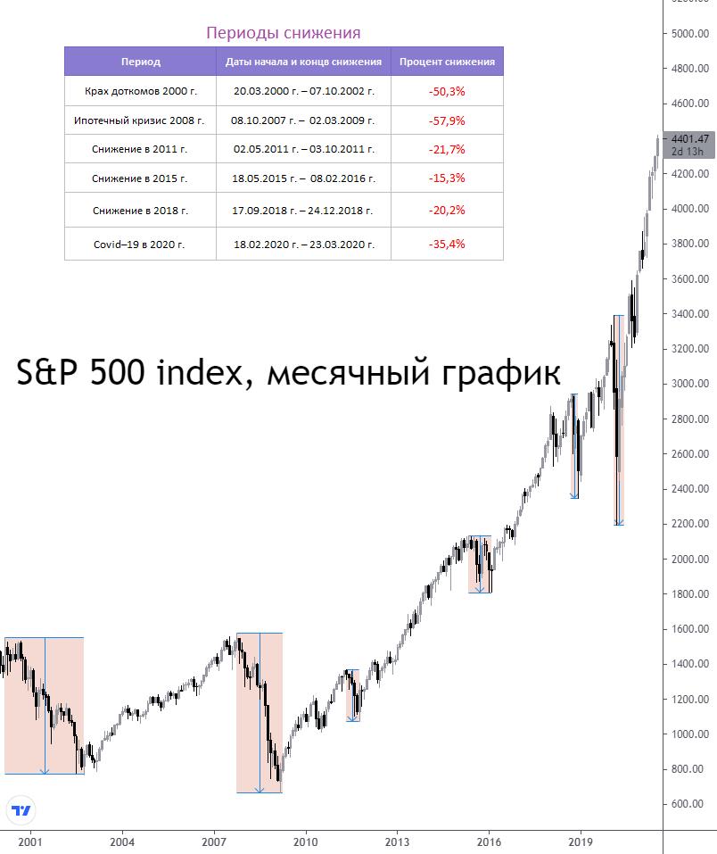 Какие американские акции растут, когда рынок падает