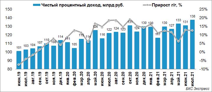 Чистая прибыль Сбербанка в июле выросла на 93%