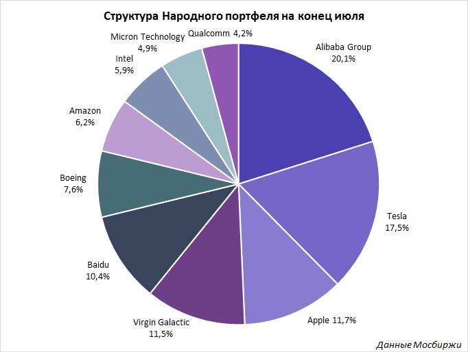 Какие зарубежные акции покупали российские инвесторы в июле