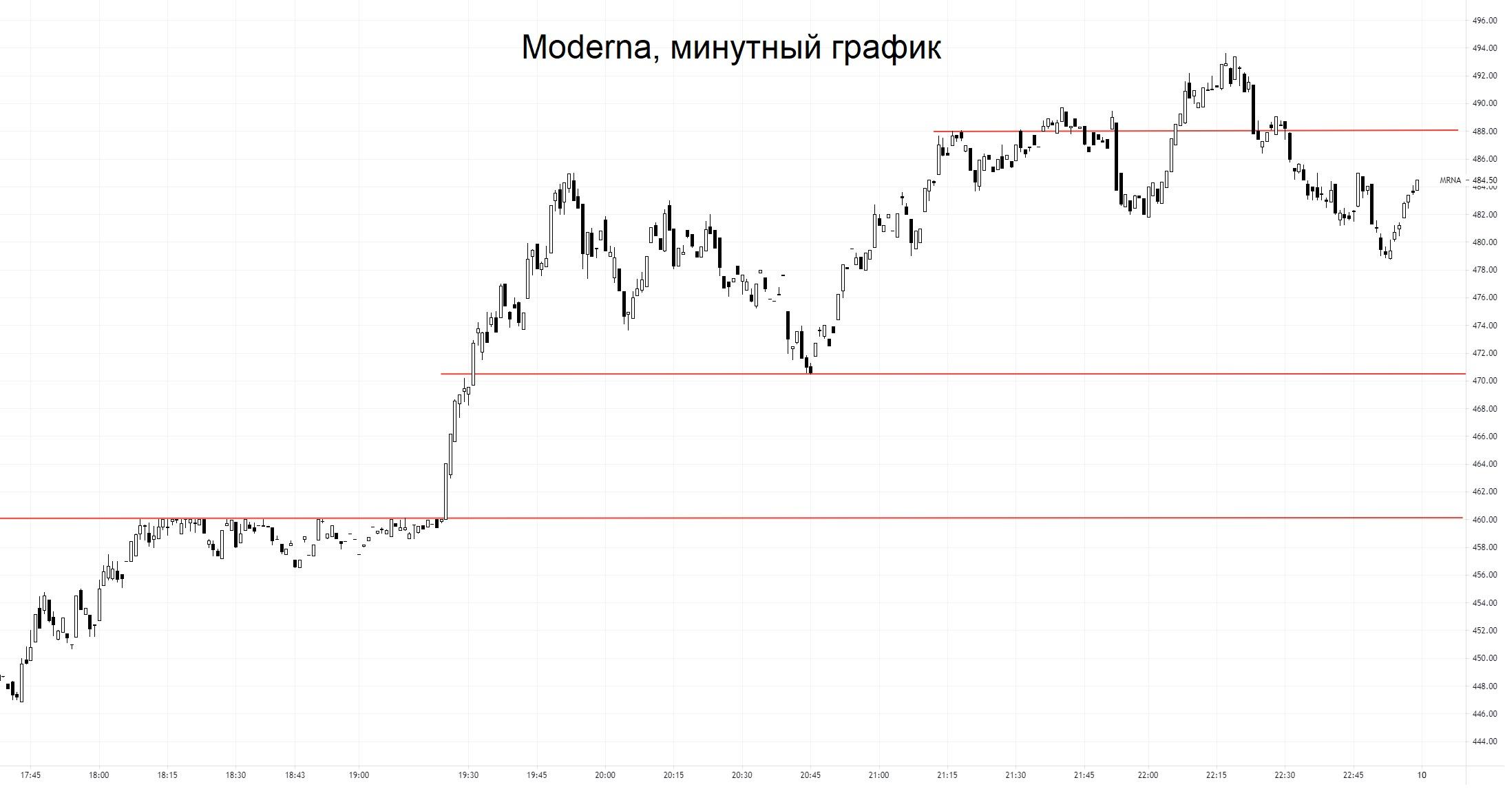 Акции Moderna вошли в раж: +17% за день, компания стоит почти $200 млрд