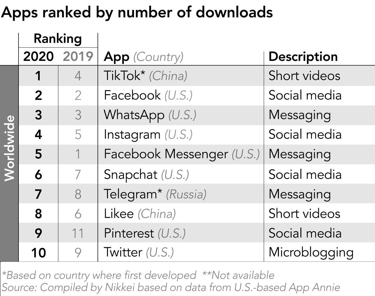 СМИ назвали самые популярные приложения среди соцсетей в 2020