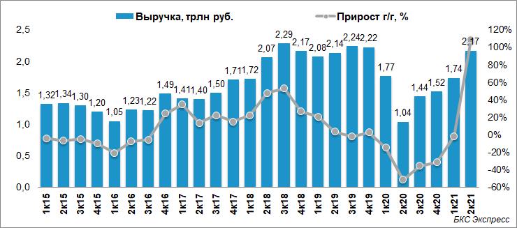 Роснефть представила сильный отчет. Как это повлияет на акции
