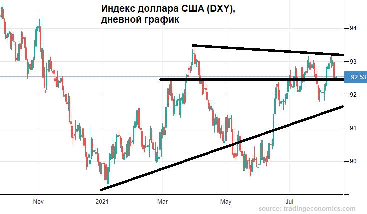 Продавцы рубля начинают нервничать