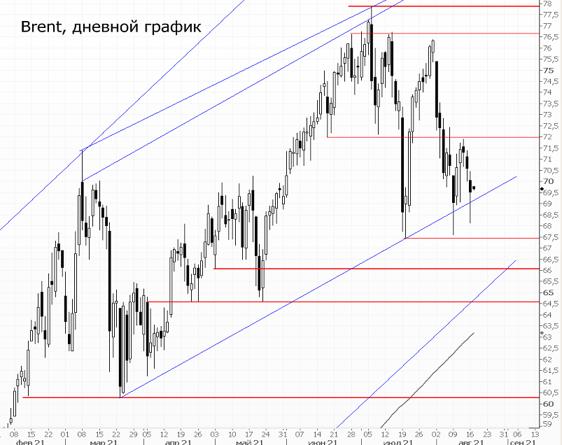 Цены на нефть продолжают снижаться