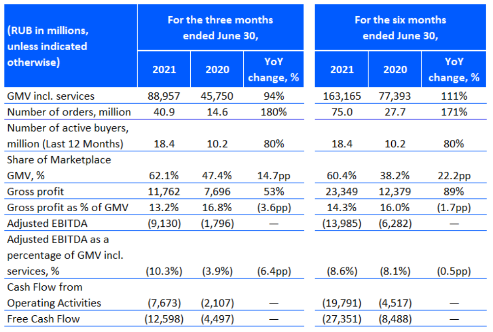 Ozon представил отчет за II квартал. Прогноз на год повышен