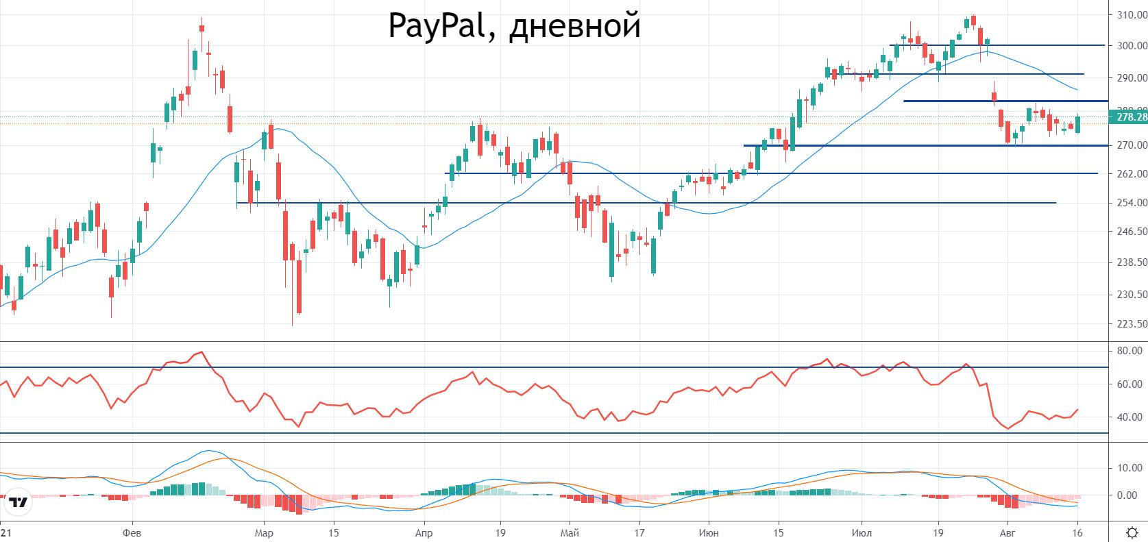 PayPal достаточно снизился для нового роста