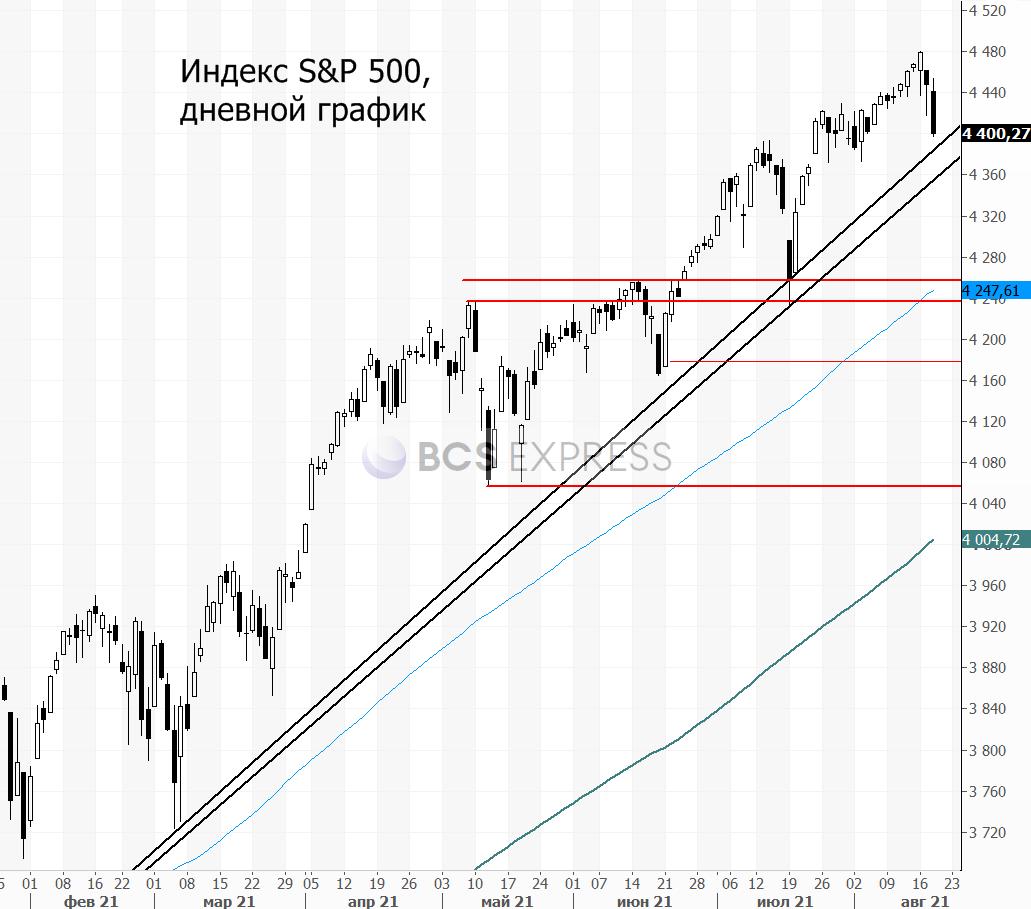 Коррекция на рынках может продолжиться