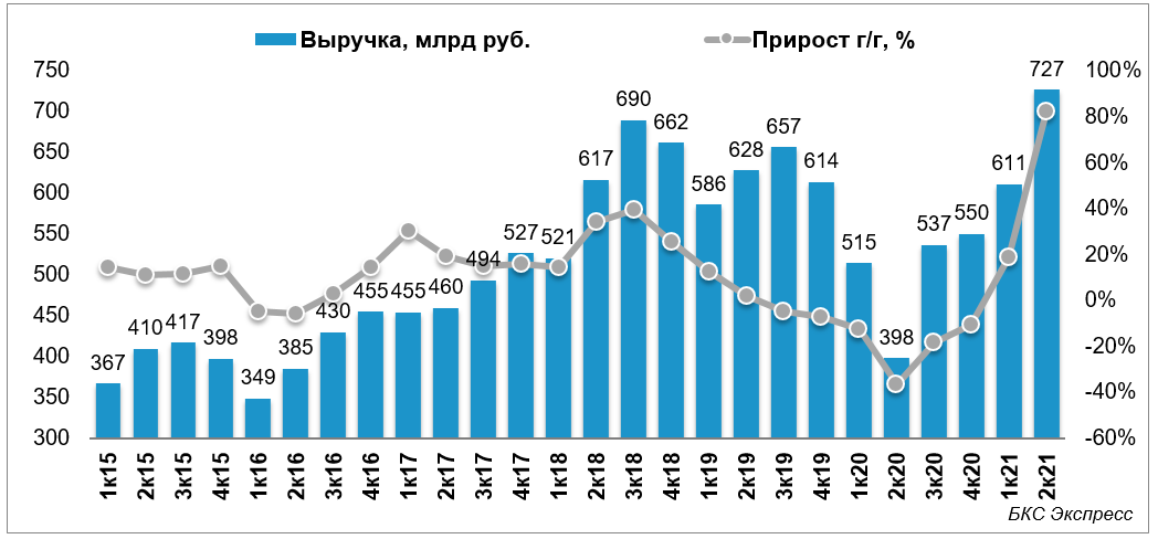 Газпром нефть отчиталась за II квартал. Что интересного