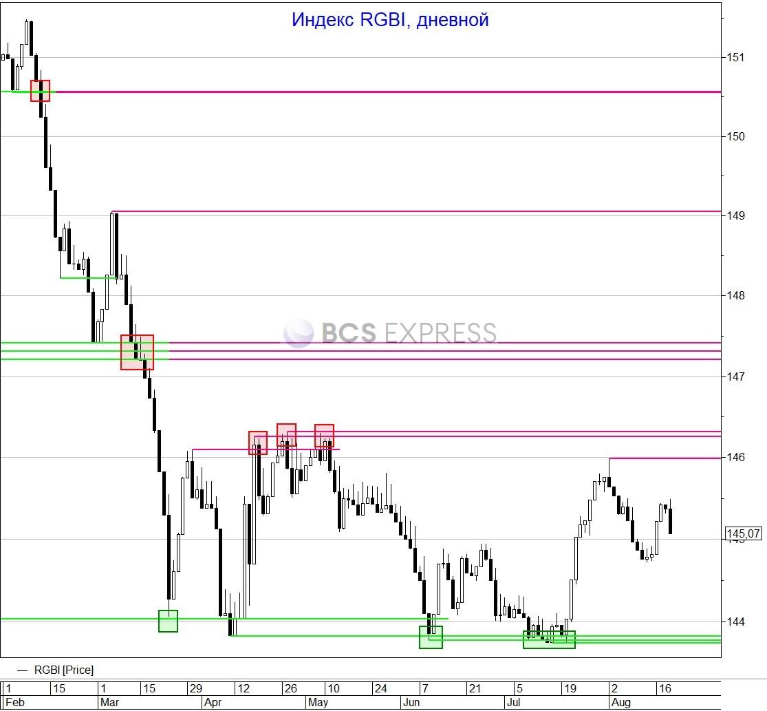 Рубль выглядит неплохо на фоне обвала рынков и нефти