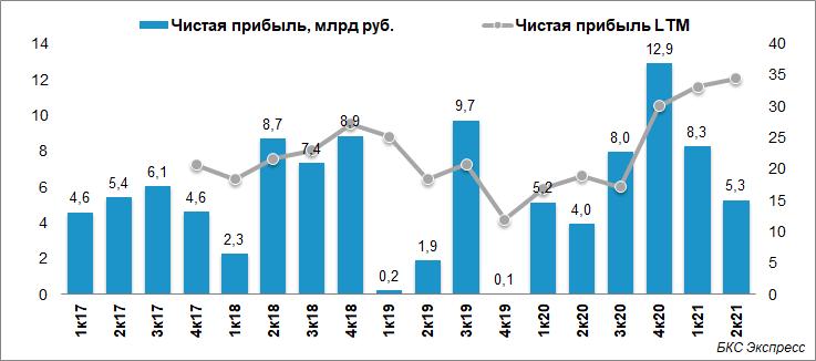 МКБ отчитался о росте прибыли в I полугодии