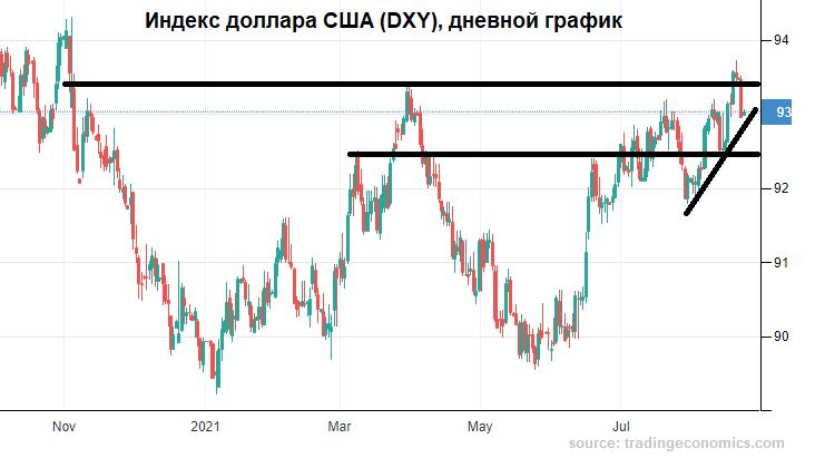 Рубль мог бы быть и порасторопнее