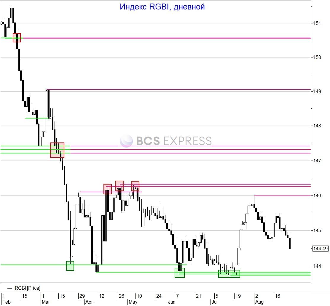 Рубль не выдержал давления внешнего и внутреннего негатива