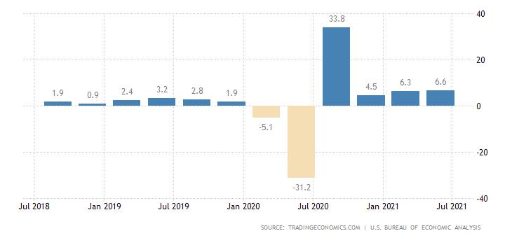 В фокусе — данные по ВВП