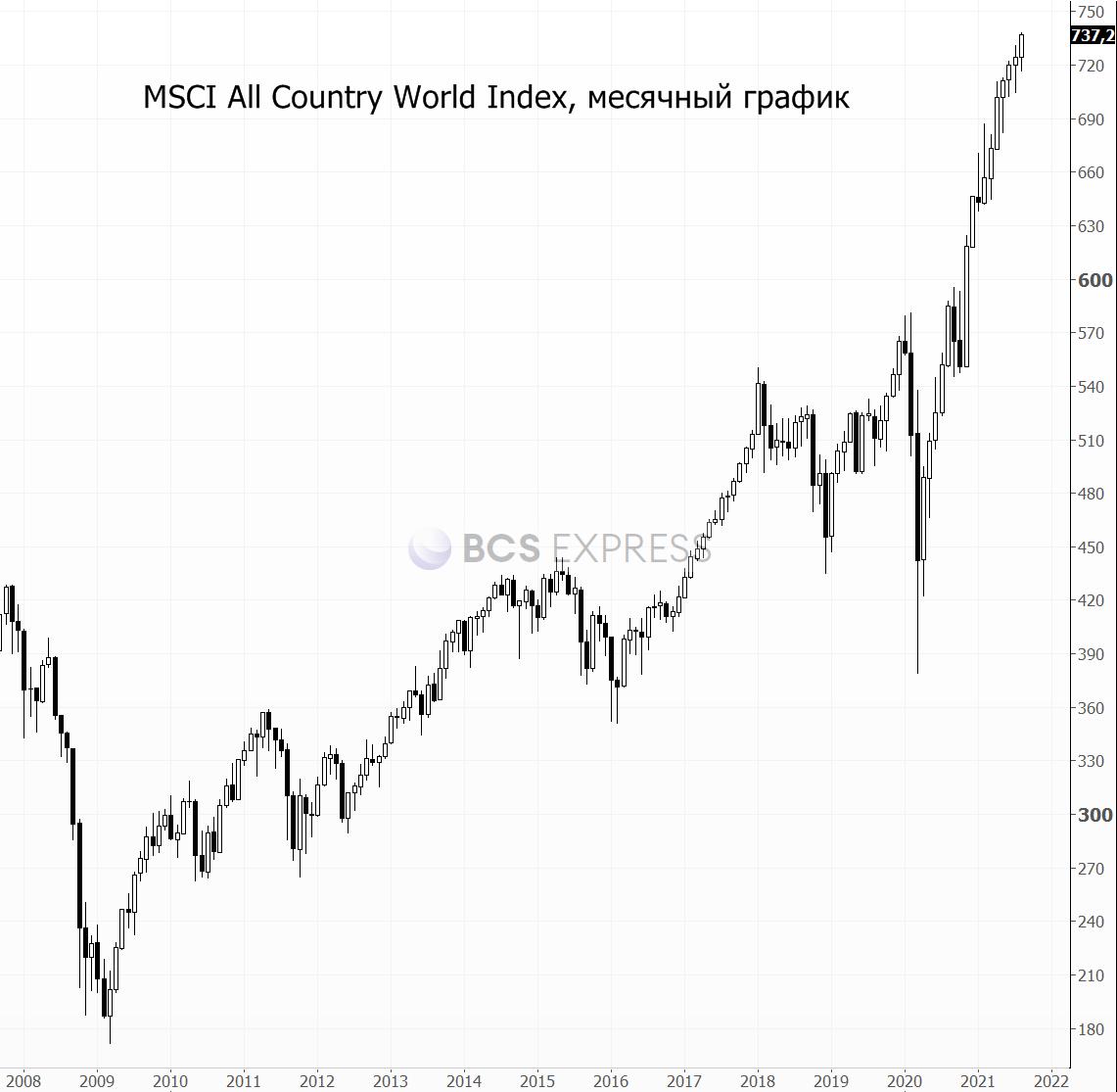 Про QE, ураганы и новые максимумы
