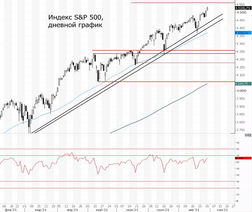 Индекс S&P 500. Риски не волнуют инвесторов