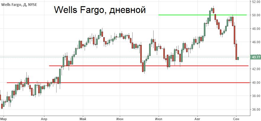 У Wells Fargo проблемы. Акции теряют по 5% каждую сессию