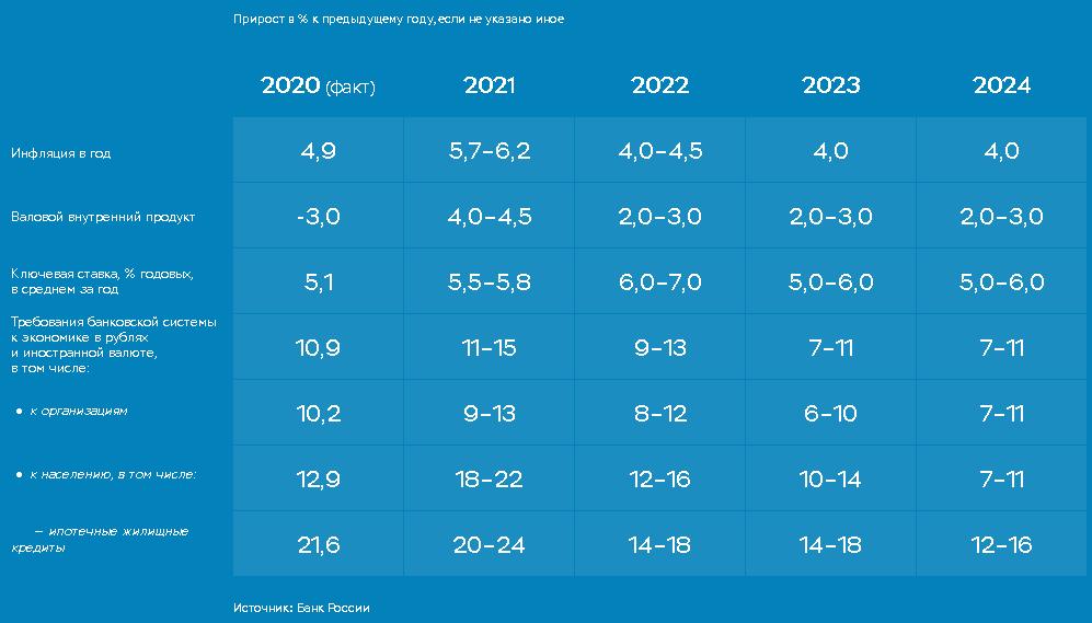 Что ждет Банк России в 2021-2024
