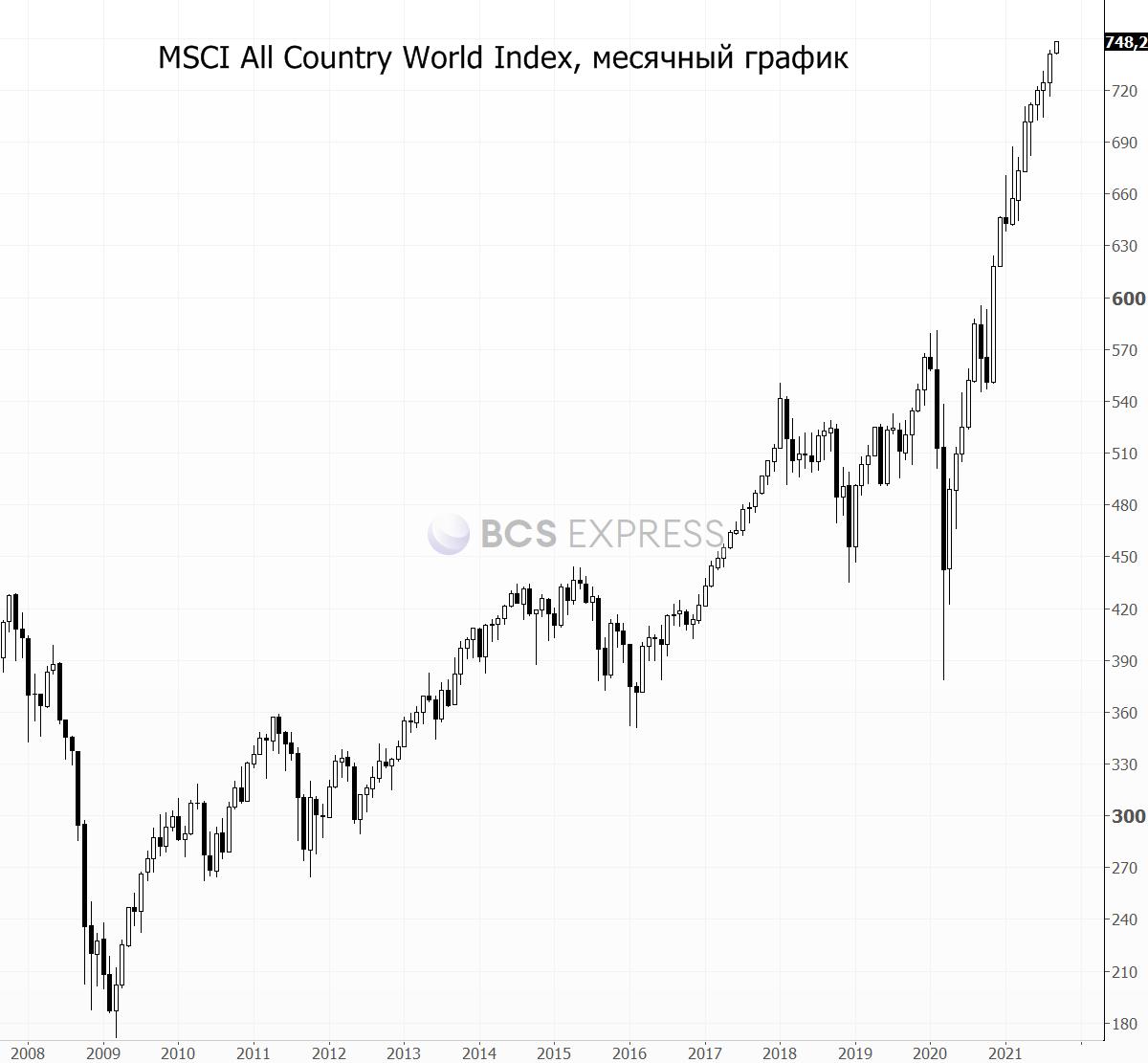 Привыкли к растущему тренду