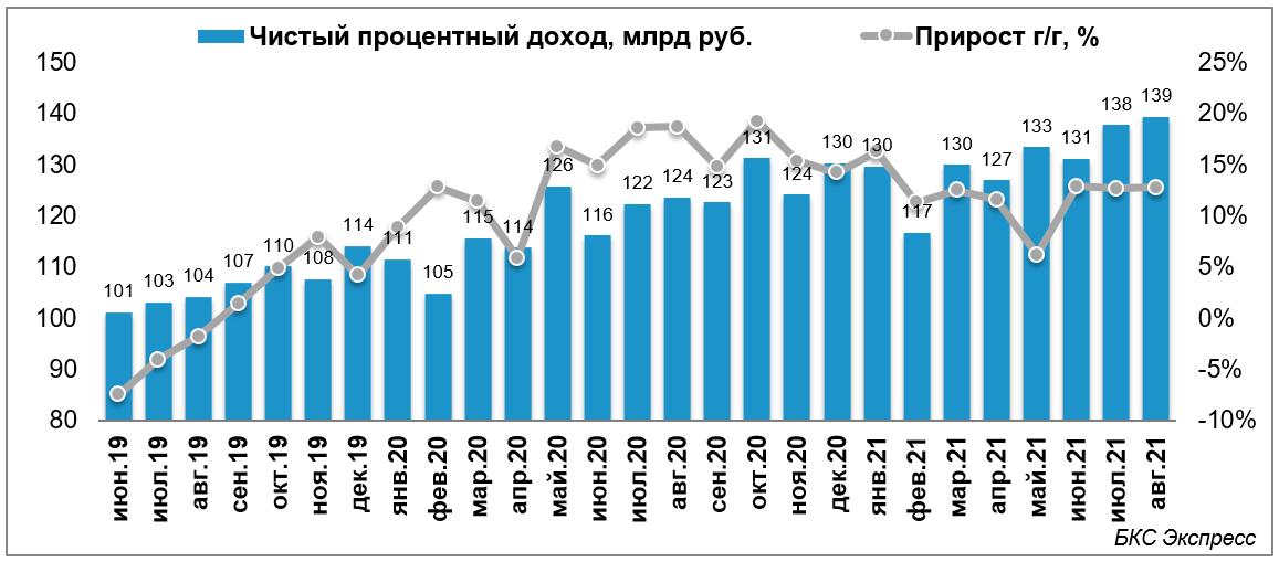 Сбербанк отчитался о результатах за август