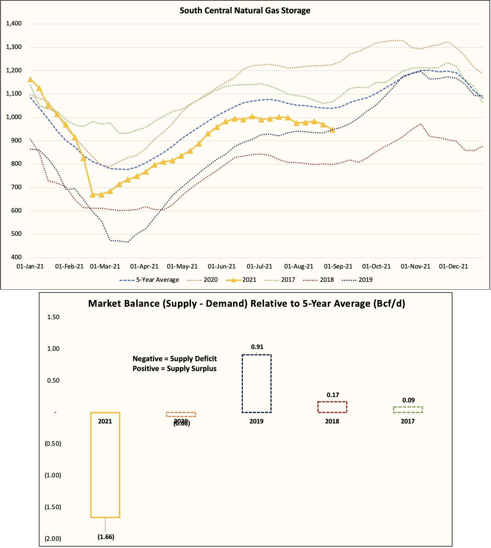 Почему вложиться в рост цен на газ еще не поздно