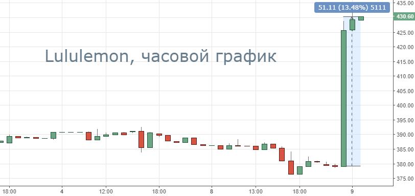 Почему акции Lululemon выросли на 13%