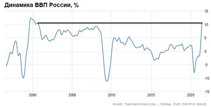 Финансовые рекорды России
