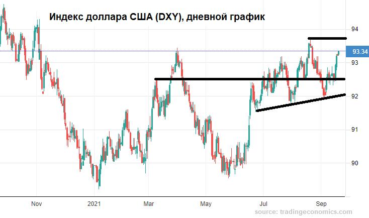 Что есть на стороне рубля