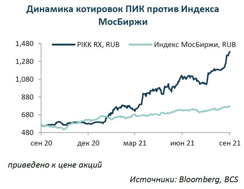 ПИК: перспективы роста