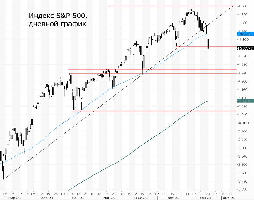 Индекс S&P 500. Тренд больше не friend