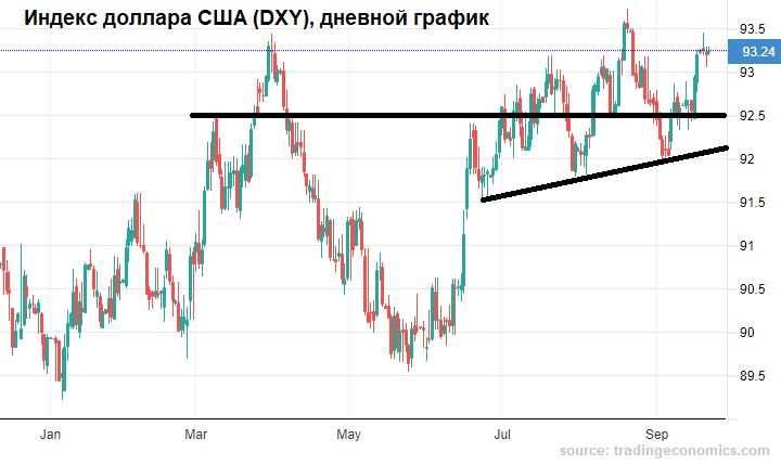Рубль приободренный