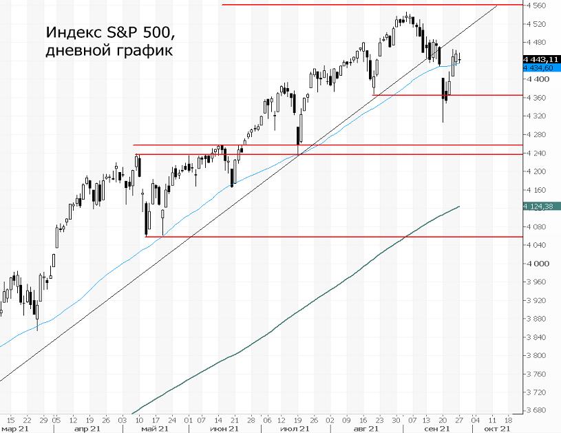 Индекс S&P 500. Восстановление не по сценарию