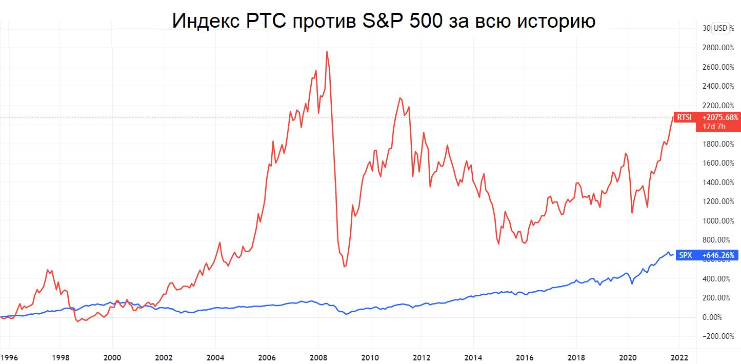 МосБиржа против S&P 500: в какой индекс выгоднее инвестировать