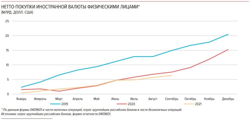Россияне скупают валюту на бирже