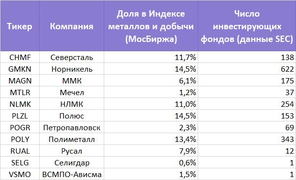 Лучшие российские металлурги по мнению западных фондов