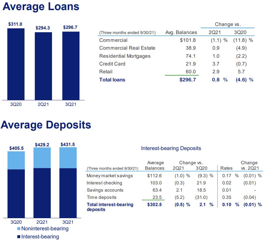 U.S. Bancorp опубликовал хороший отчет. Стоит ли покупать акции