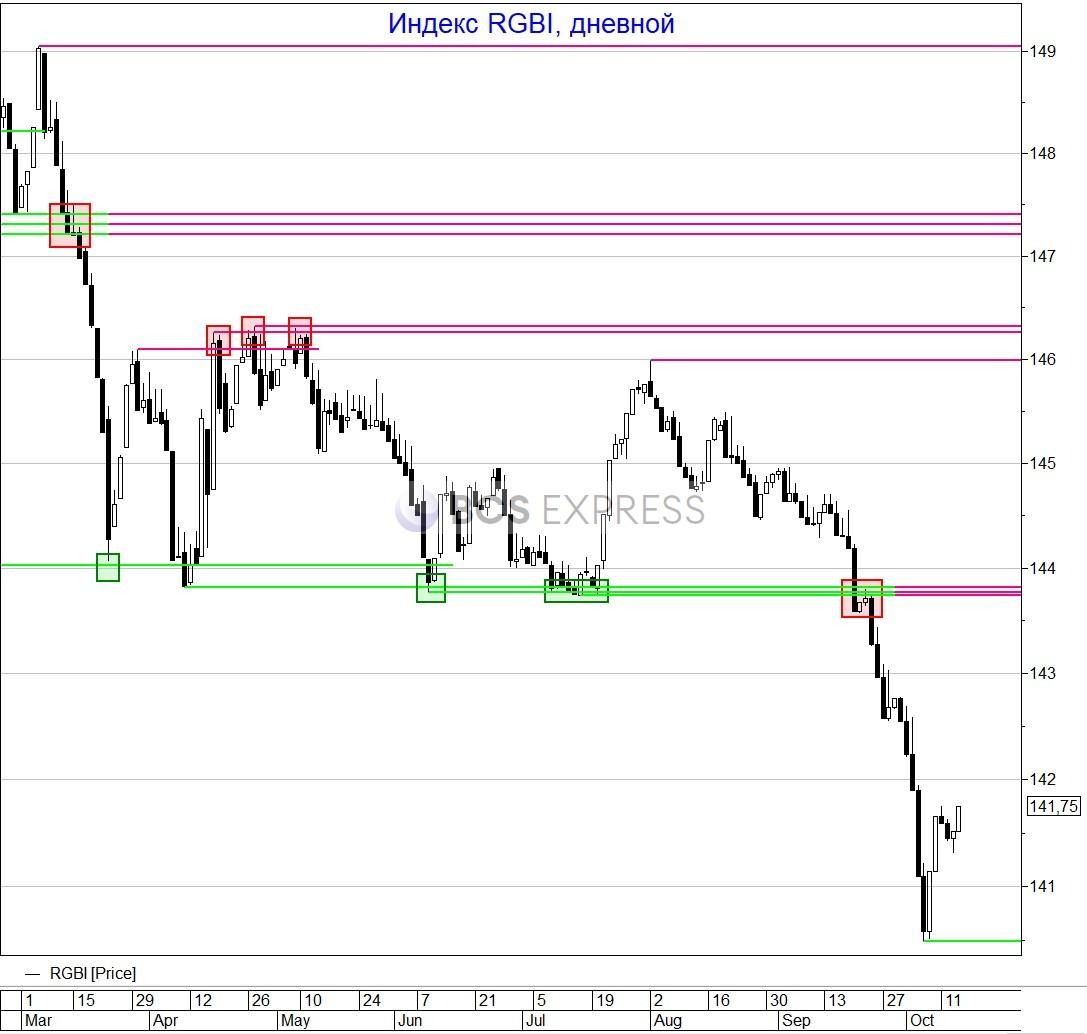 Доллар вновь у опасной черты
