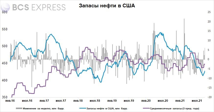 Запасы нефти в США за неделю выросли на 6,1 млн барр